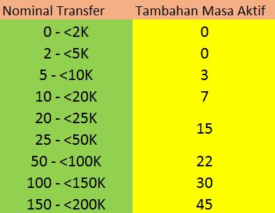 Tabel Penambahan Masa Aktif Sesuai Nominal Transfer pulsa Indosat